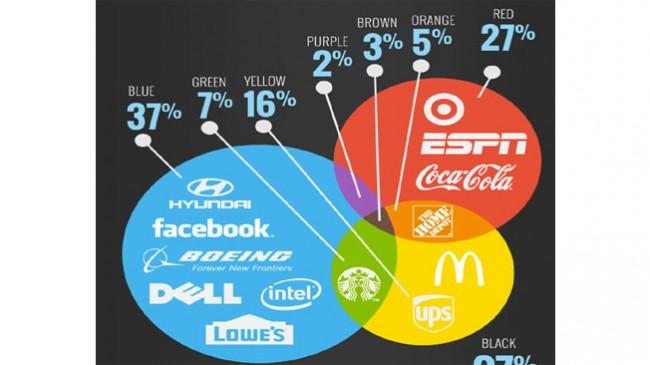 Que cores e fontes utilizam as marcas mais poderosas do mundo?