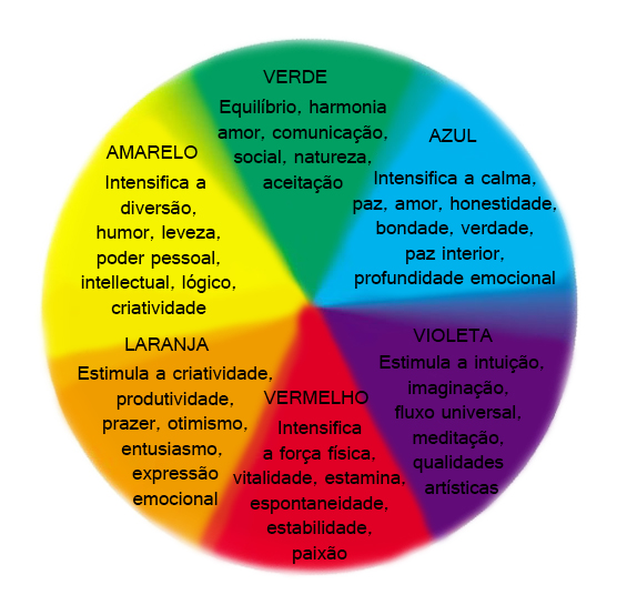O significado das cores para as marcas Imagens de Marca