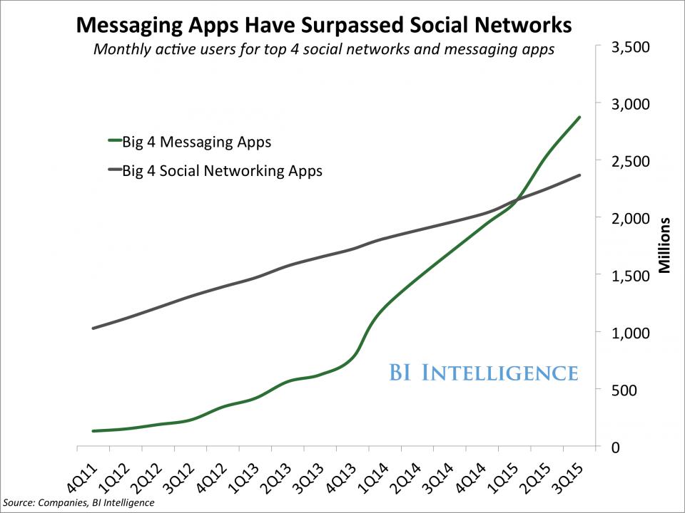 messagingoversocial