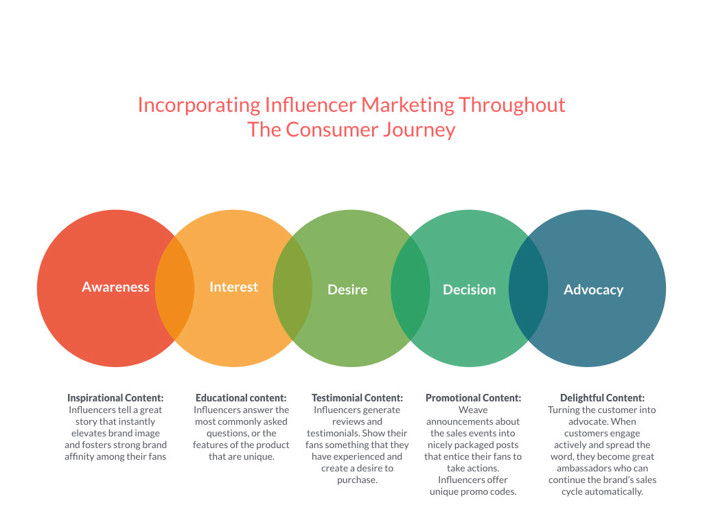 incorporating-influencer